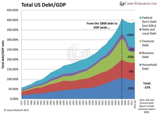 De kredietbubbel wordt opnieuw opgeblazen