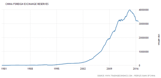 china-foreign-exchange-reserves-max