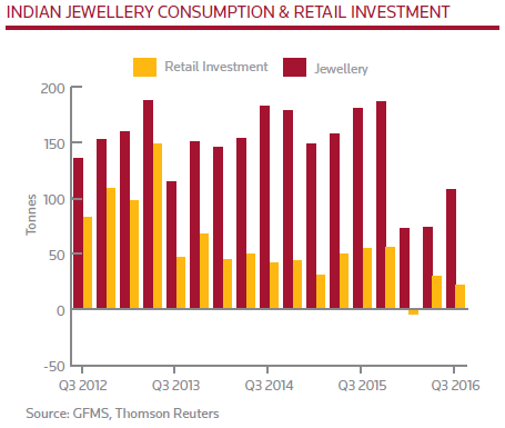 india-jewelry-consumption-gfms