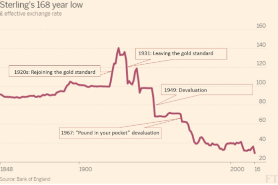 pound-effective-exchange-rate-168-year-low
