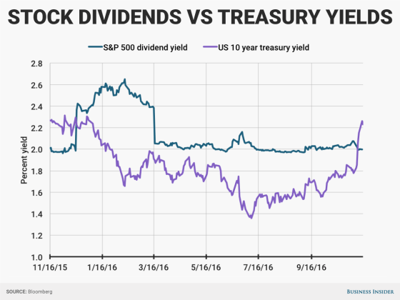 10-year-vs-spx-dividend