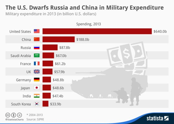 chartoftheday_2162_military_expenditure_in_2013_n