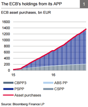 ecb-bond-purchased