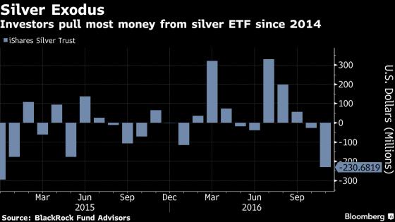 silver-etf-flows