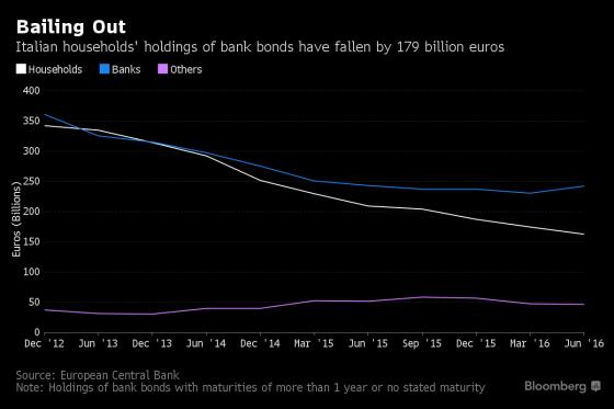 bankobligaties-italie