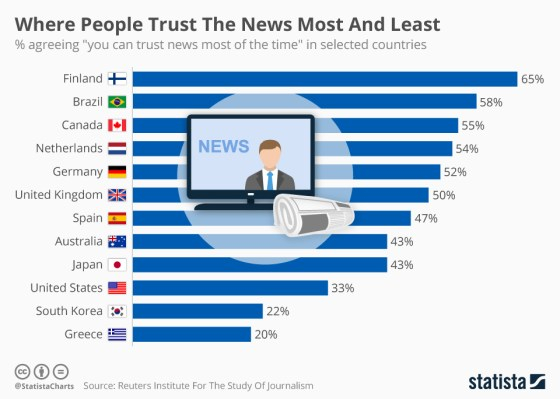 here_people_trust_the_news_most_and_least_n
