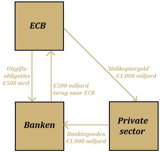 herwaardering-goud-flowchart-heilkoptergeld