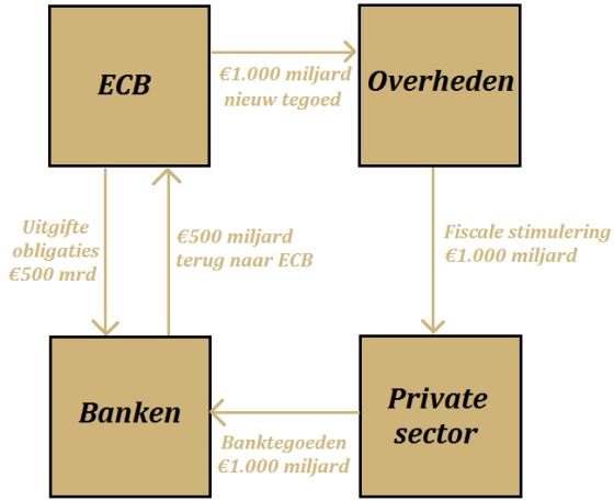 herwaardering-goud-flowchart