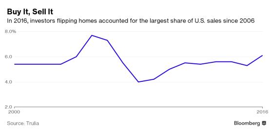 investor-flipping-houses