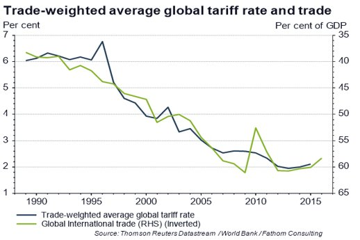 trade-weighted-tariffs