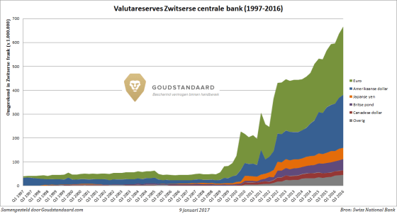 valutareserves-snb-1997-2016