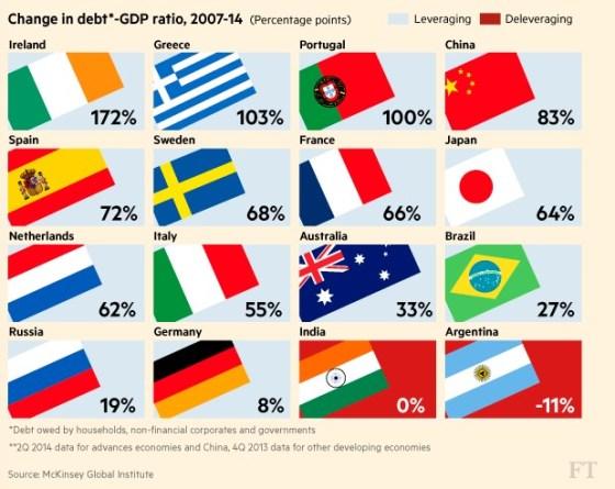change-in-debt-2007-2014