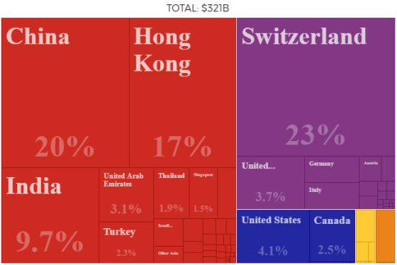gold-exports