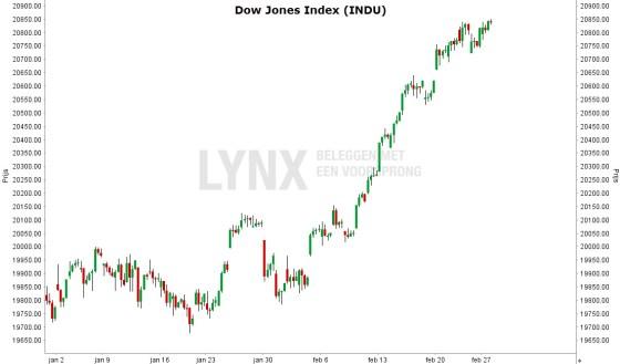 lynx-dow-jones