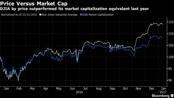 price-versus-market-cap-dow-jones