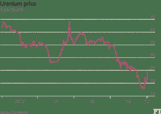 uranium-price