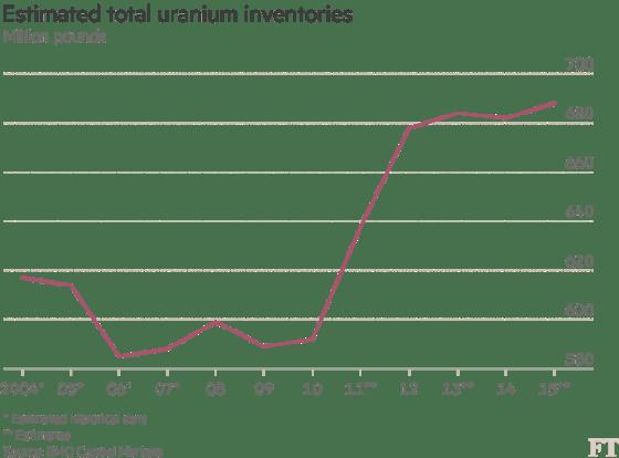 uranium-stockpile
