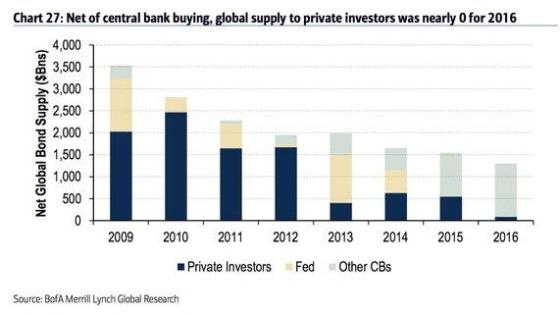 net-central-bank-bond-buying