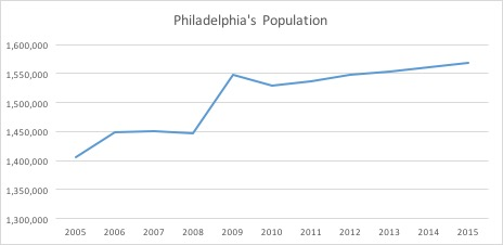 What makes Philadelphia so affordable?