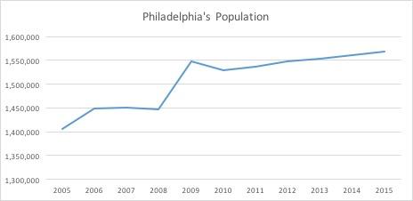 What makes Philadelphia so affordable?