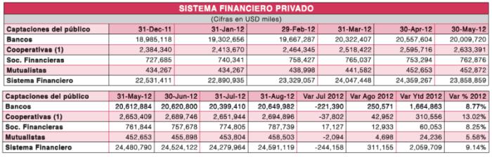 Sector_financiero_privado_Octubre_2012