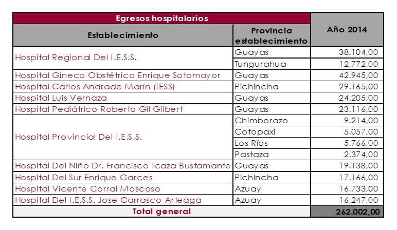 M-Watch_Salud_EgresosHospitalarios_Establecimientos