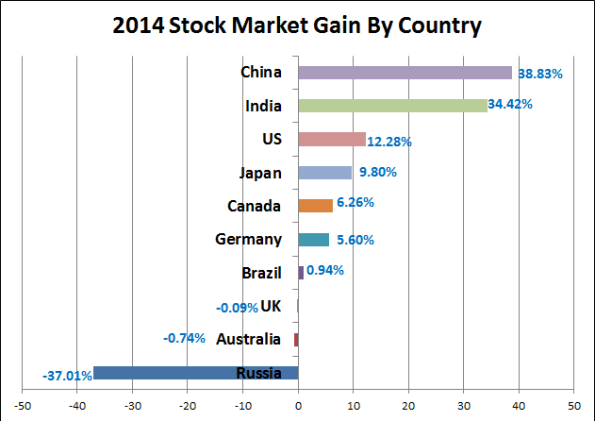 2014 Stock Market Gain by Country
