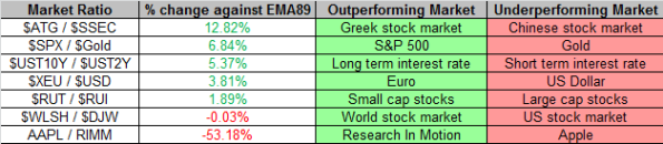 Market Ratios 1-25-2013