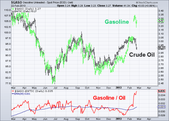 Gas to Oil 2-22-2013