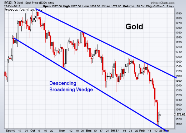 GOLD 2-22-2013 daily