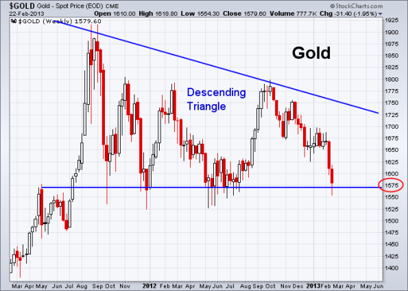 GOLD 2-22-2013 weekly