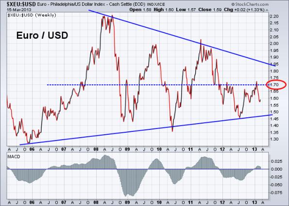 Euro vs US Dollar 3-15-2013