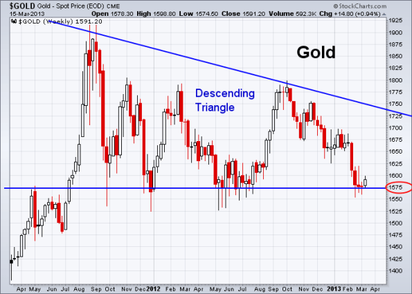 GOLD 3-15-2013 weekly
