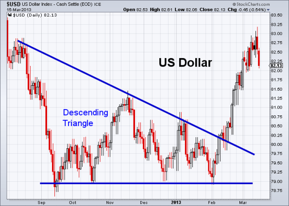 USD 3-15-2013