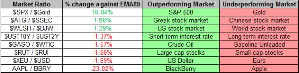 Market Ratios 4-19-2013