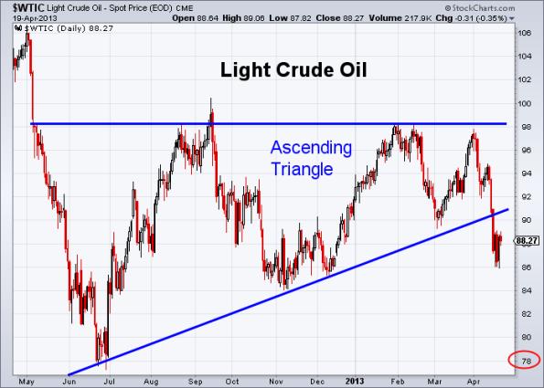 Oil 4-19-2013