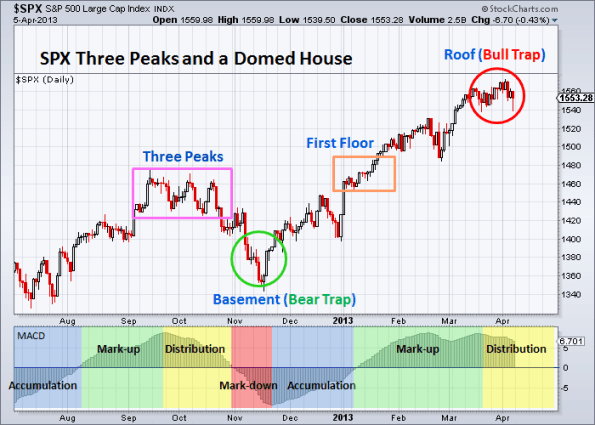 SPX Three Peaks and a Domed House 4-5-2013