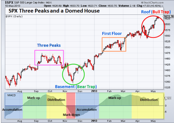 SPX Three Peaks and a Domed House 5-10-2013