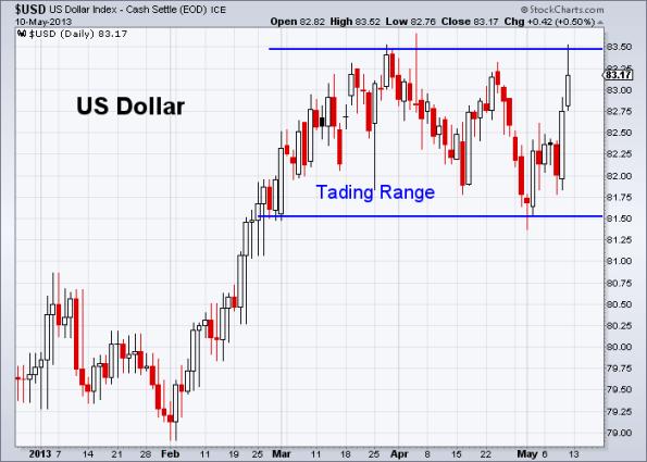 USD 5-10-2013