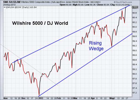 W5000 vs World 5-24-2013