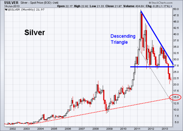 Silver 6-14-2013 (Monthly)