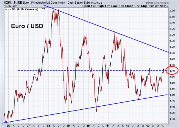Euro vs US Dollar 10-18-2013