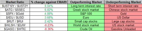 Market Ratios 10-4-2013