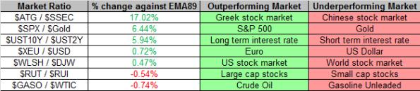 Market Ratios 11-1-2013