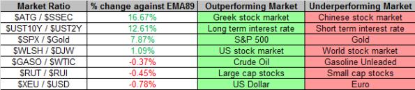 Market Ratios 11-8-2013