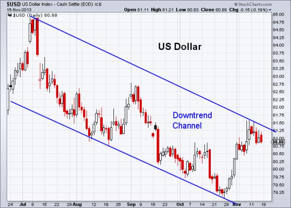 USD 11-15-2013