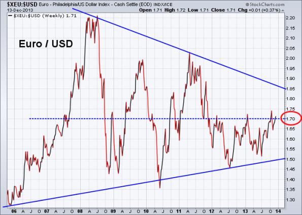 Euro vs US Dollar 12-13-2013