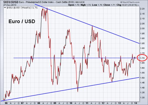 Euro vs US Dollar 12-27-2013