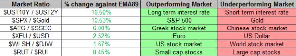 Market Ratios 12-6-2013