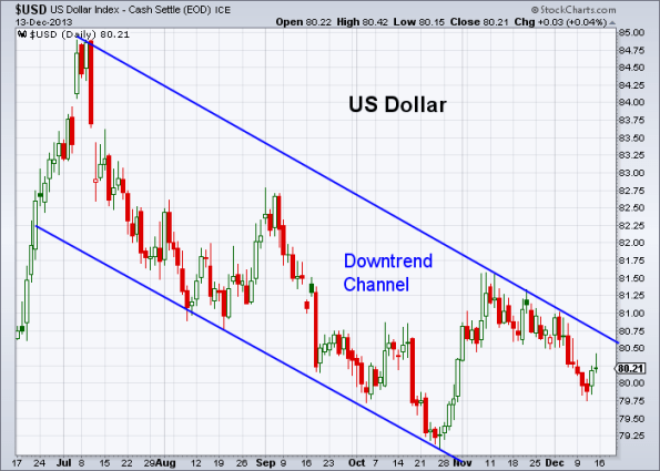 USD 12-13-2013